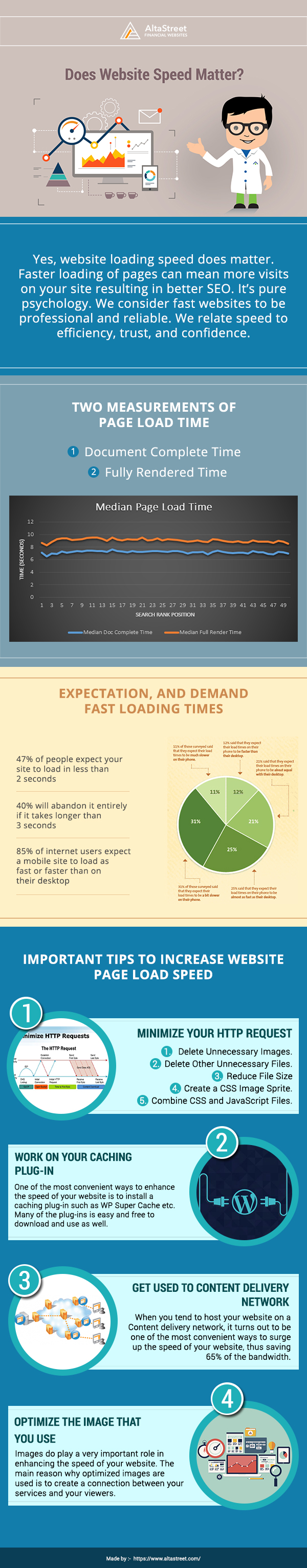 why website speed matter infographic
